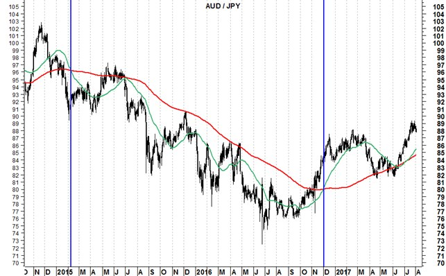 technical analysis golden cross